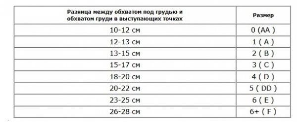 таблица определения размеров груди